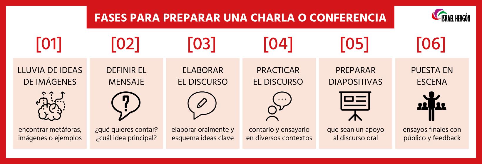 infografia-preparar-conferencia