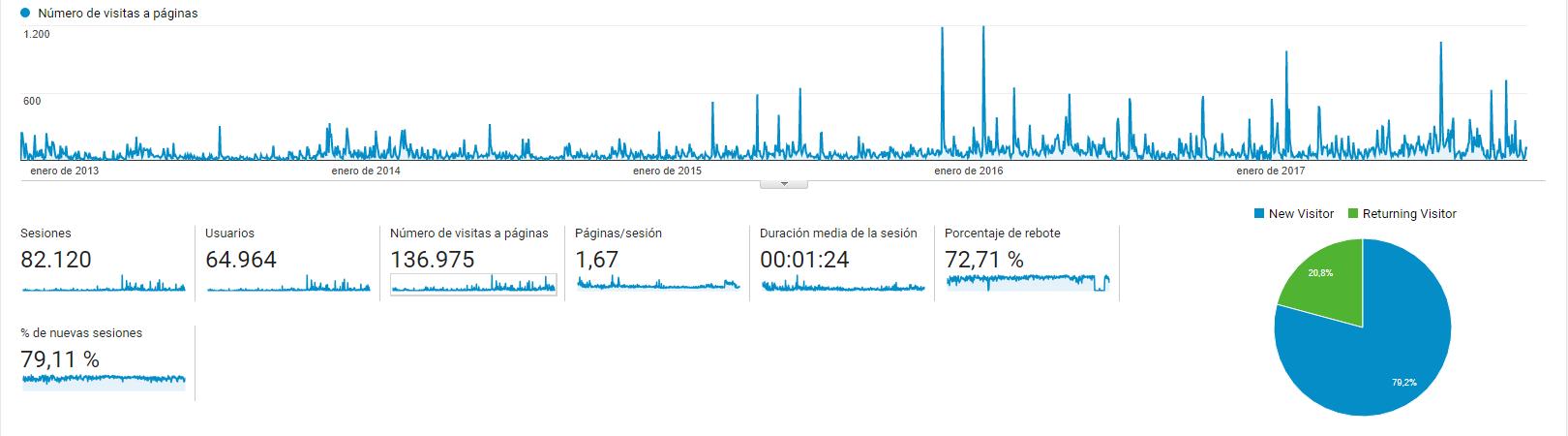 Estadísticas generales 5 años de blog