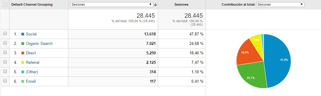 ihgblog-social-traffic