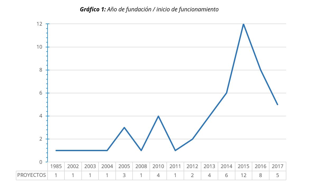 Gráfico año de fundación proyectos de Emprendimiento desde el Trabajo Social en España