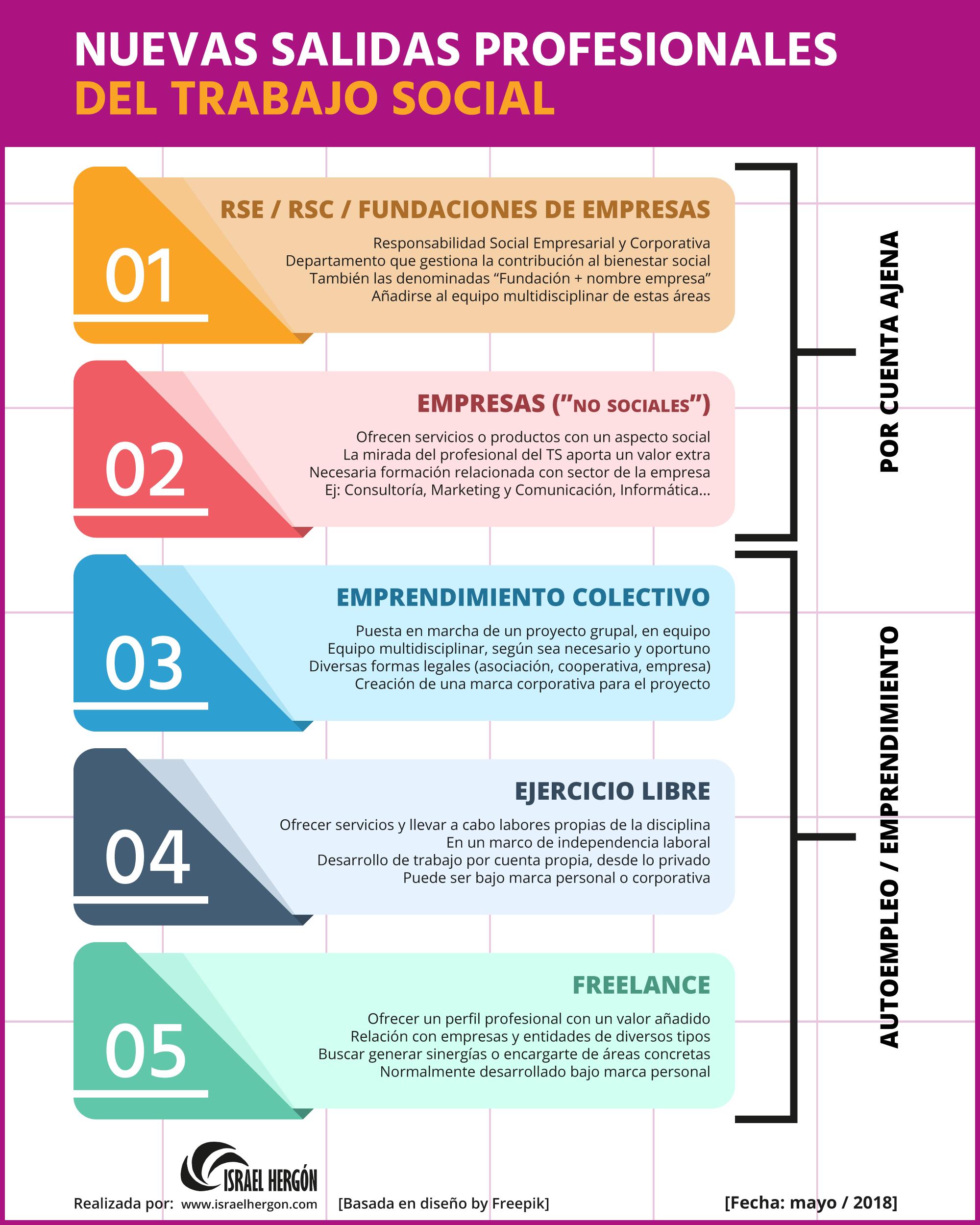Infografía Nuevas salidas profesionales del Trabajo Social