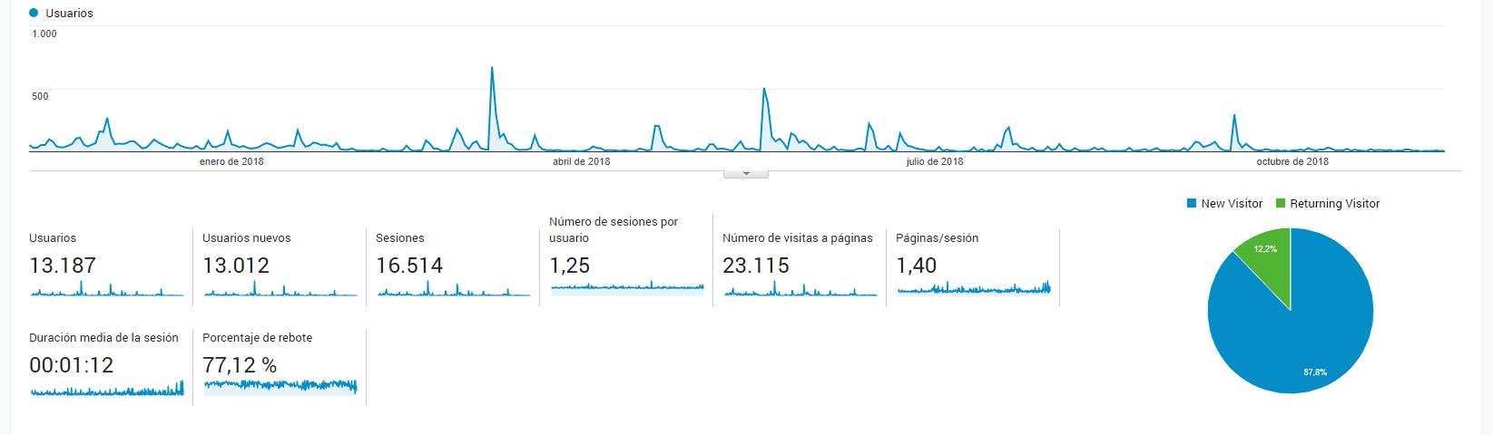 IHGBlog estadísticas visitas 2017-2018